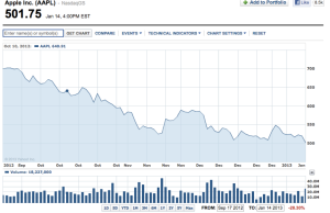 Share price on day-end 14/01/13
