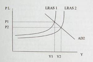Y=Income. P=Price Level (Inflation). AD=Aggregate Demand. LRAS=Long-run Aggregate supply