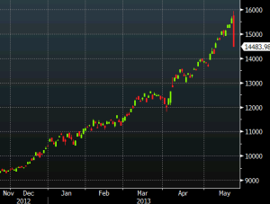 Nikkei Index. Red candle stick = fall, Green = rise in index