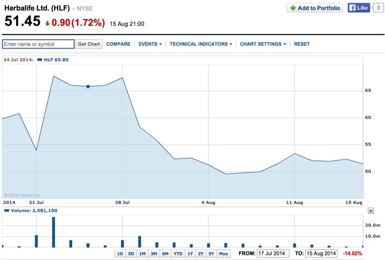 Herbalife share price. Yahoo! Finance.