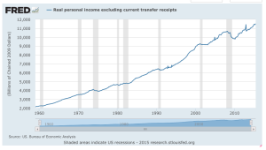 Real personal income growth, 55 yr period (source)