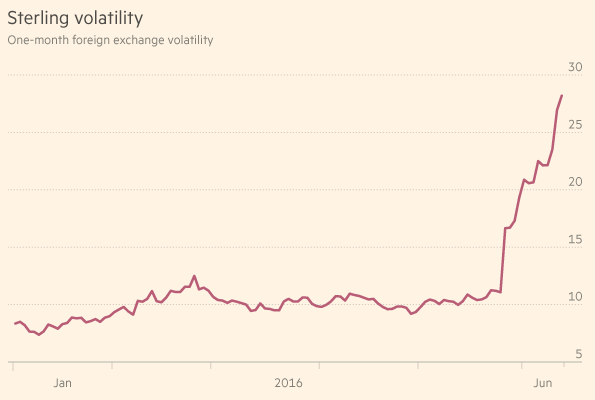 Figure 2. Sterling Volatility