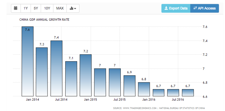 Chinese GDP Annual Growth Rates