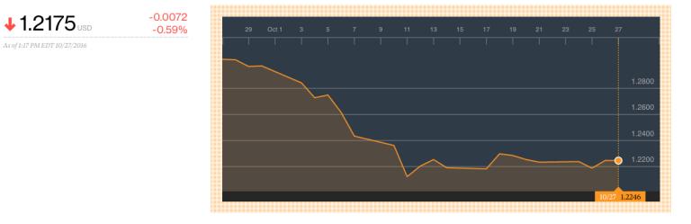 GBP/USD October 2016
