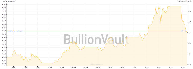 Gold performance over past month.