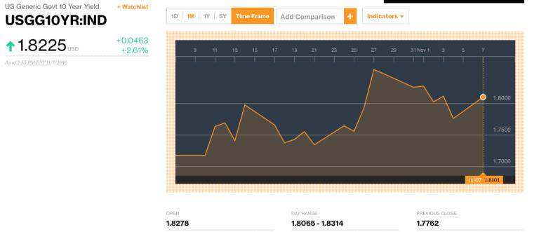 US 10 year Treasury - one month performance